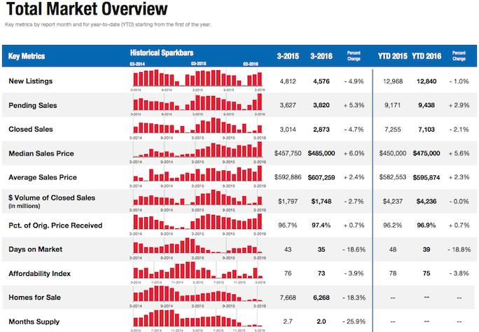 san diego real estate market stats update